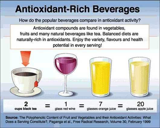 Antioxidant-Rich Beverages