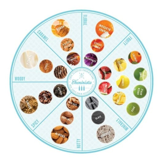 Chenin Blanc Wine Aroma Wheel