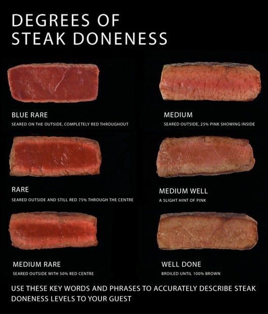 Degree of Steak Doneness Chart