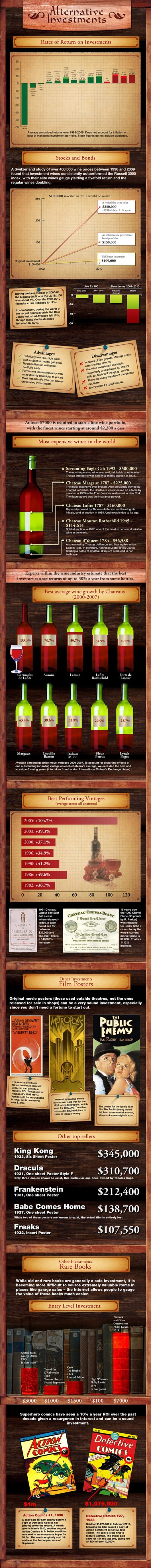 Investing in Wine - an Infograph