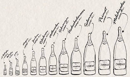 Decoding Champagne Wine Bottle Sizes & Names.