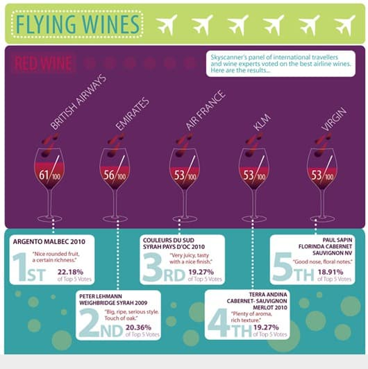 Flying with Wines-An Infographic (1)
