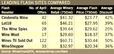 Comparing-Flash-Sale-Wine-Websites