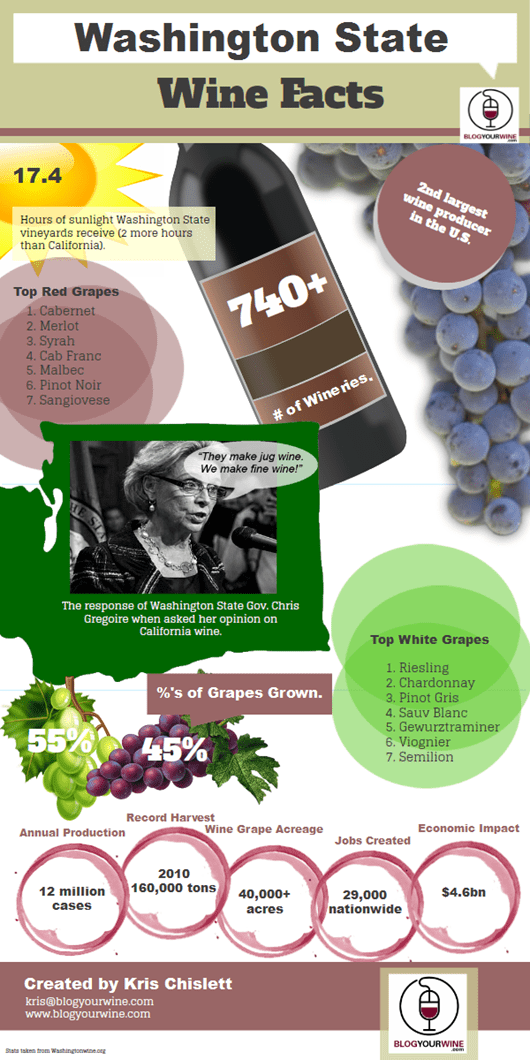 Washington-State-Wine-Infographic-by-Kris-Chislett