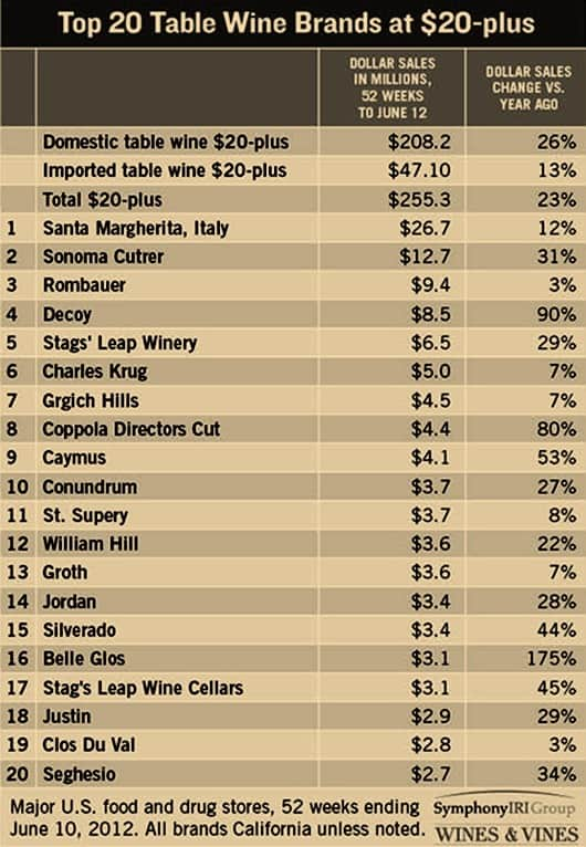2012-Highest-Grossing-Wine-Brands- (Over-$20).