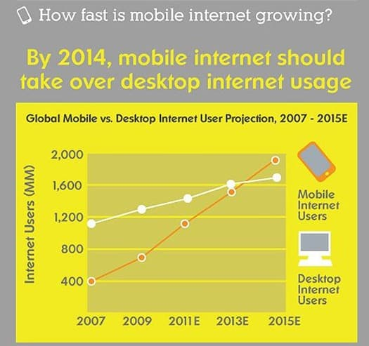 How-Fast-is-Mobile-Growing