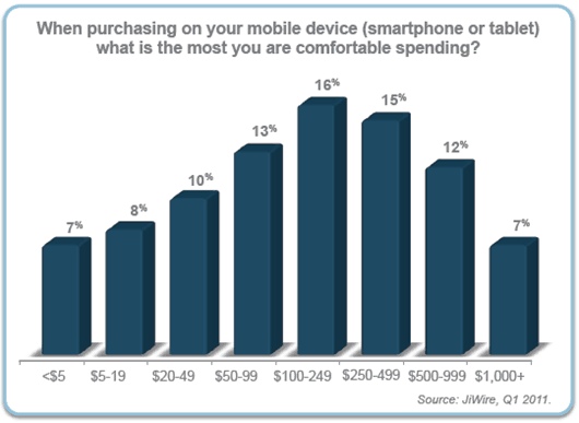 People-spend-money-on-mobile-devices-statistics