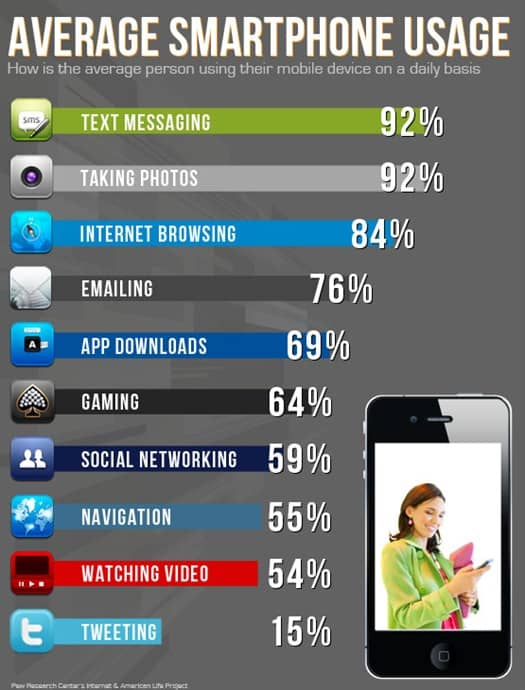 average-cell-phone-usage-infographic-mobile