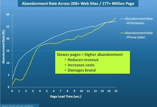 mobile-website-page-load-time-abandonment