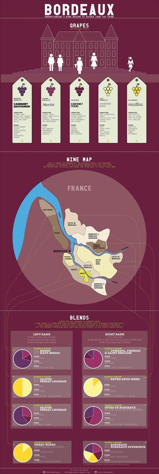 understanding-bordeaux-wine-infographic