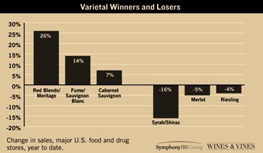 Syrah the Biggest Loser, Red Blends Occupy #1 Spot.