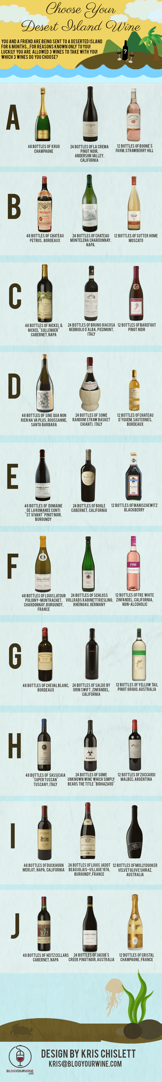 Choose Your Desert Island Wine!